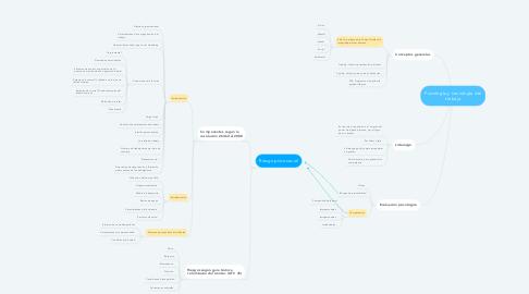 Mind Map: Psicología y sociología del trabajo