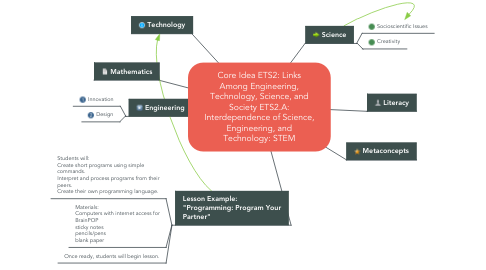 Mind Map: Core Idea ETS2: Links Among Engineering, Technology, Science, and Society ETS2.A: Interdependence of Science, Engineering, and Technology: STEM