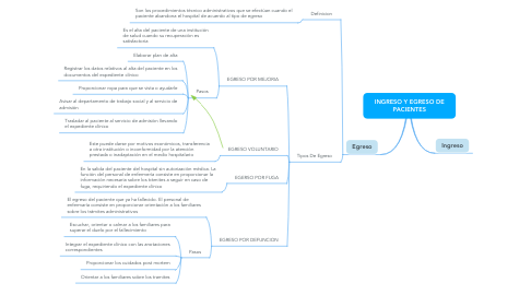 Mind Map: INGRESO Y EGRESO DE PACIENTES