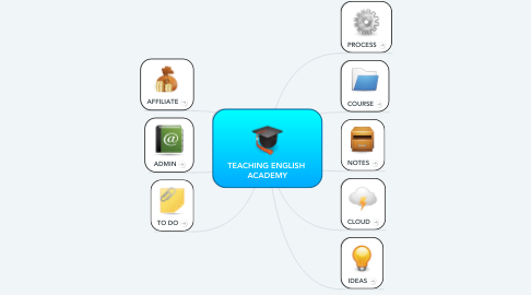 Mind Map: TEACHING ENGLISH ACADEMY
