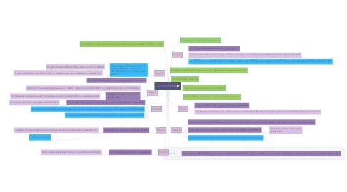 Mind Map: Ciclo de krebs