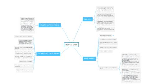 Mind Map: PNRH (L. 9433)