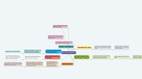 Mind Map: VARIACIÓN LINGÜÍSTICA