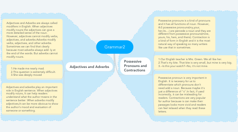 Mind Map: Grammar2