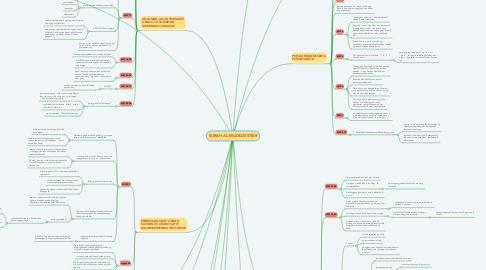 Mind Map: SURAH AL-MUDDATSTSIR