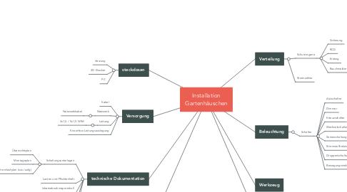 Mind Map: Installation Gartenhäuschen