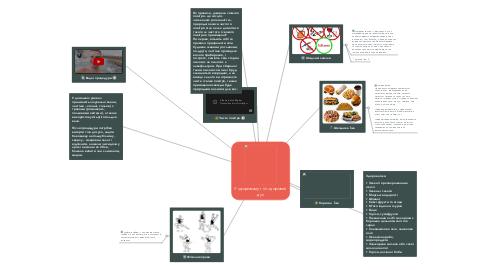 Mind Map: У здоровому тілі здоровий дух