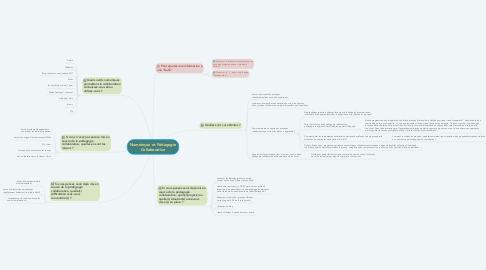 Mind Map: Numérique et Pédagogie Collaborative