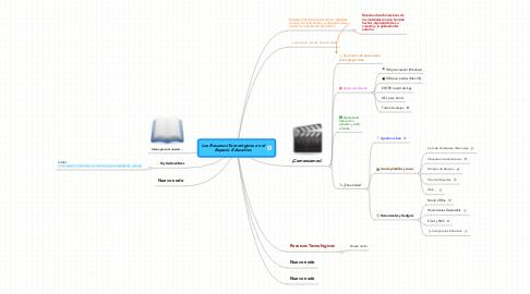 Mind Map: Los Recursos Tecnologicos en el Espacio Educativo.