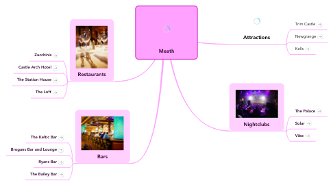 Mind Map: Meath