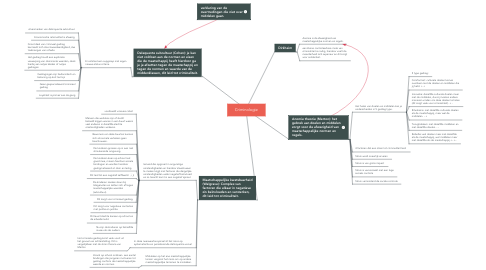 Mind Map: Criminologie