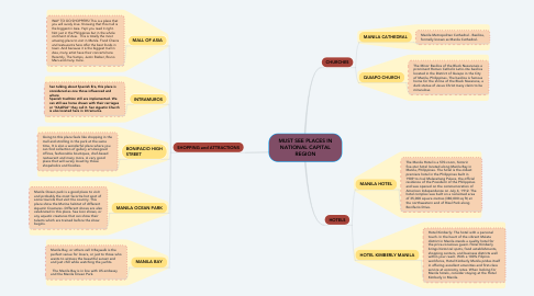 Mind Map: MUST SEE PLACES IN NATIONAL CAPITAL REGION