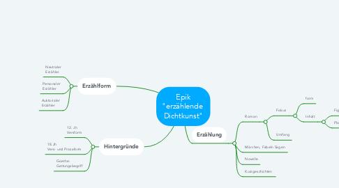 """Mind Map: Epik """"erzählende  Dichtkunst"""""""