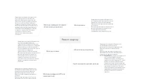 Mind Map: Ремонт квартир