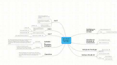 Mind Map: Aprendizado Introdução a Informática