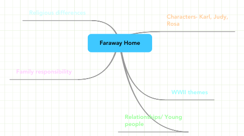 Mind Map: Faraway Home