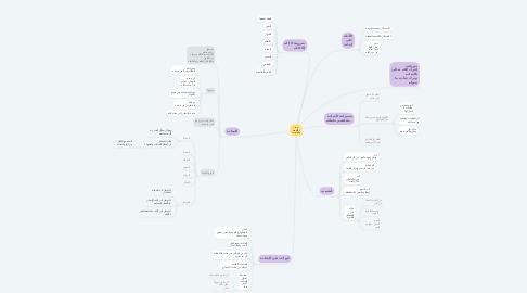 Mind Map: توحيد الألوهية والعبودية