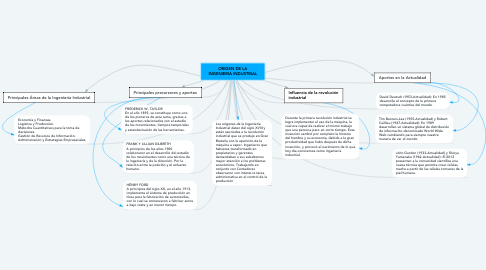 Mind Map: ORIGEN DE LA INGENIERIA INDUSTRIAL