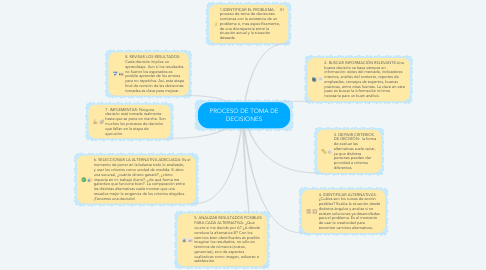 Mind Map: PROCESO DE TOMA DE DECISIONES