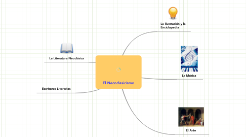 Mind Map: El Necoclasicismo