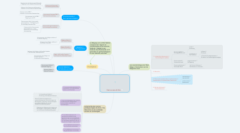 Mind Map: Démocratie & Moi
