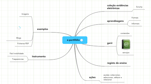 Mind Map: e-portifólio