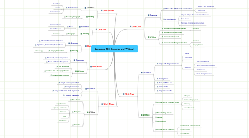 Mind Map: Language 103: Grammar and Writing I