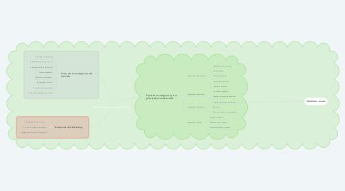 Mind Map: Diseño de la Investigación