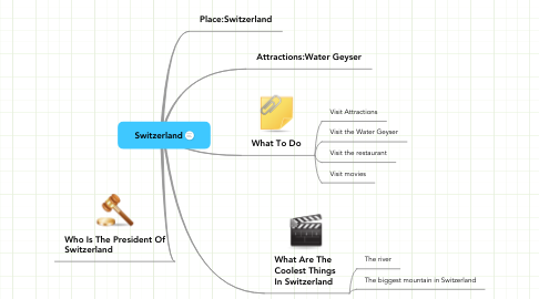 Mind Map: Switzerland