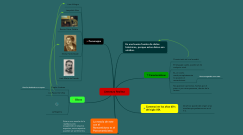 Mind Map: Literatura Realista