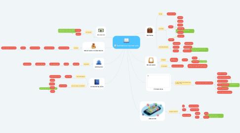 Mind Map: Realidades empresariales