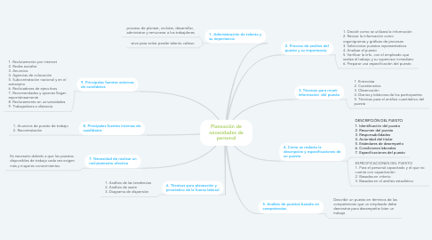 Mind Map: Planeación de necesidades de personal