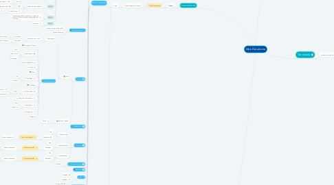 Mind Map: Mais Plataforma
