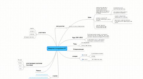 Mind Map: Введение в индустрию ИТ