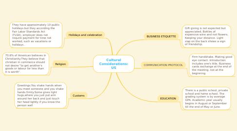 Mind Map: Cultural Considerations: US