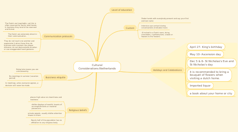 Mind Map: Cultural Considerations:Netherlands
