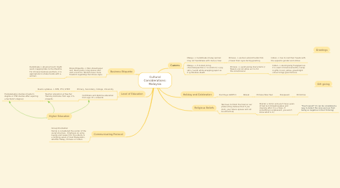 Mind Map: Cultural Considerations: Malaysia
