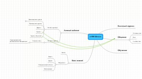 Mind Map: е-КМ-Школа