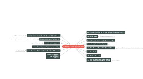 Mind Map: نظام الأسرة في الأديان والحضارات