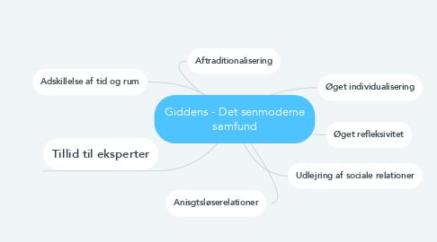 Mind Map: Giddens - Det senmoderne samfund