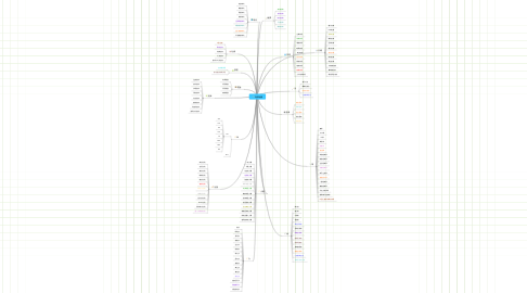 Mind Map: 知識地圖