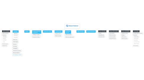 Mind Map: Arquitecturas y taxonomías