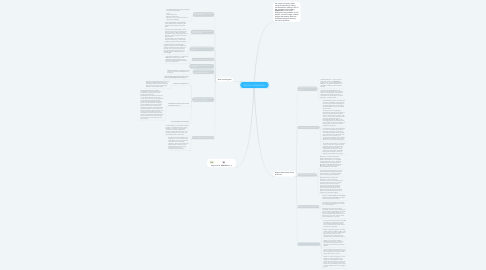 Mind Map: REGION 4-B MIMAROPA