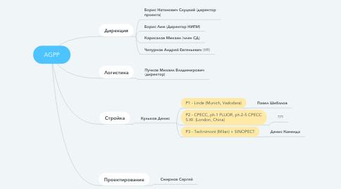 Mind Map: AGPP