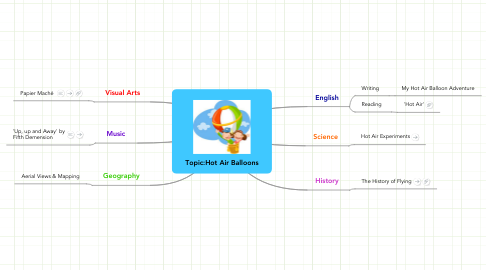 Mind Map: Topic:Hot Air Balloons