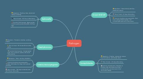 Mind Map: Pathogen