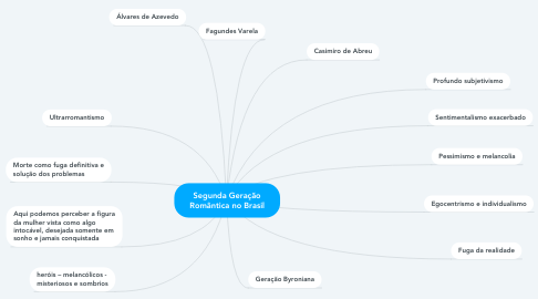 Mind Map: Segunda Geração Romântica no Brasil