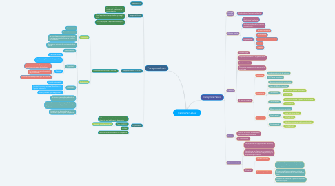 Mind Map: Transporte Celular