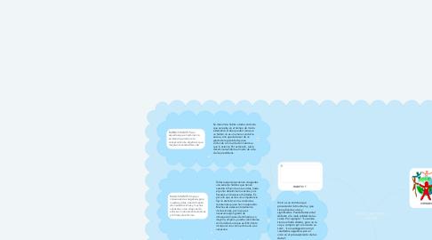 Mind Map: HABITO, VIRTUDES Y VICIOS