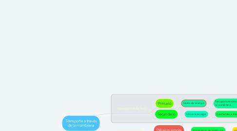 Mind Map: Transporte a través de la membrana